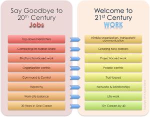 21st Century Work2